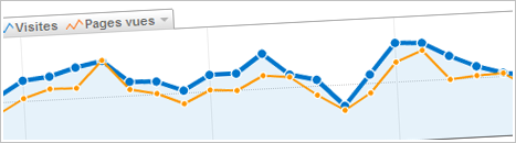 Les bonnes pratiques SEO : les statistiques